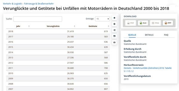 Vorbereitung auf den Motorrad-Saisonstart: Statistik der Motorradunfälle in Deutschland 2007-2018