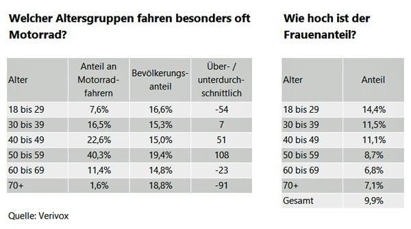informationstabelle über den anteil der motorrad fahrenden frauen in deutschland