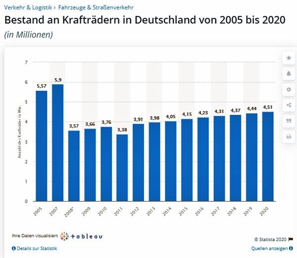 infografik des bestandes der kraftraeder in deutschland 2005 bis 2020