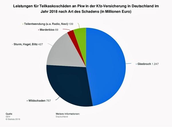 wildunfall mit dem motorrad ist ein grosses risiko: statistik der versicherungsleistungen fuer teilkaskoschaeden in deutschland 2018