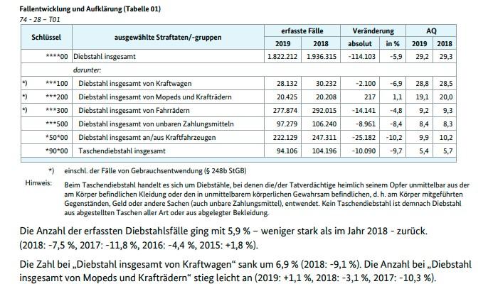 motorraddiebstaehle gemaess polizeilicher kriminalstatistik 2019
